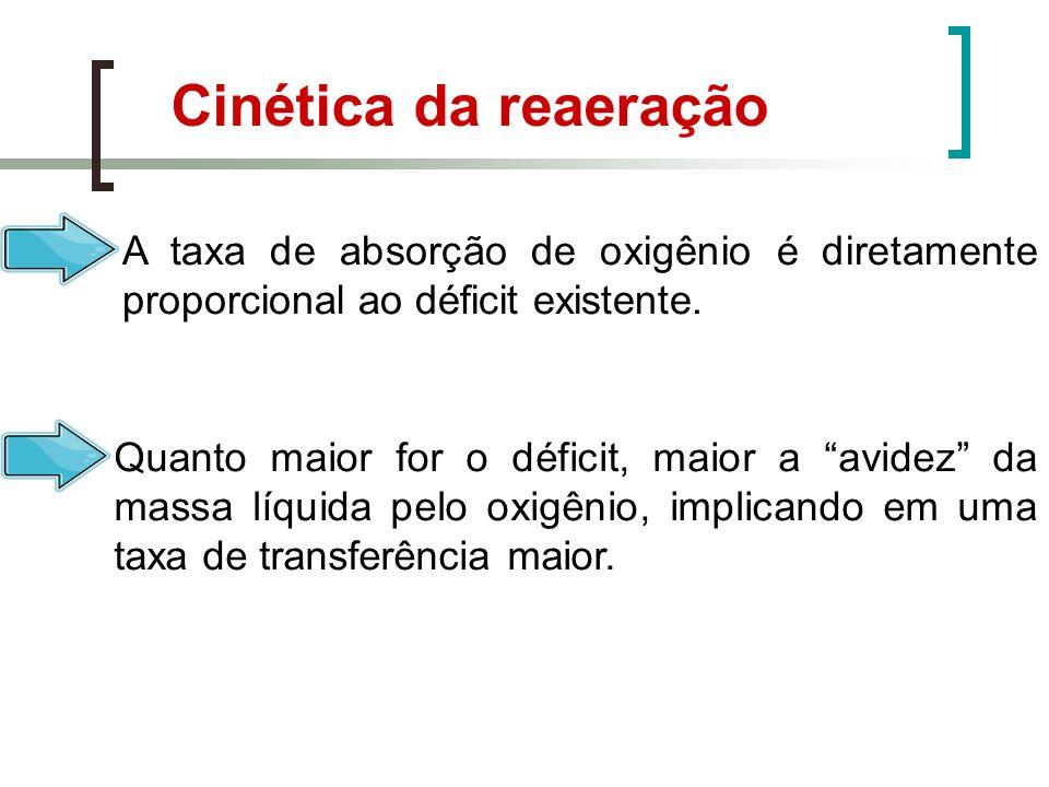 Cinética da reaeração A taxa de absorção de oxigênio é diretamente proporcional ao déficit existente.