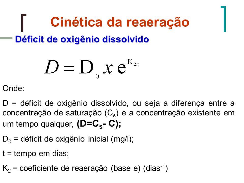 Cinética da reaeração Déficit de oxigênio dissolvido Onde: