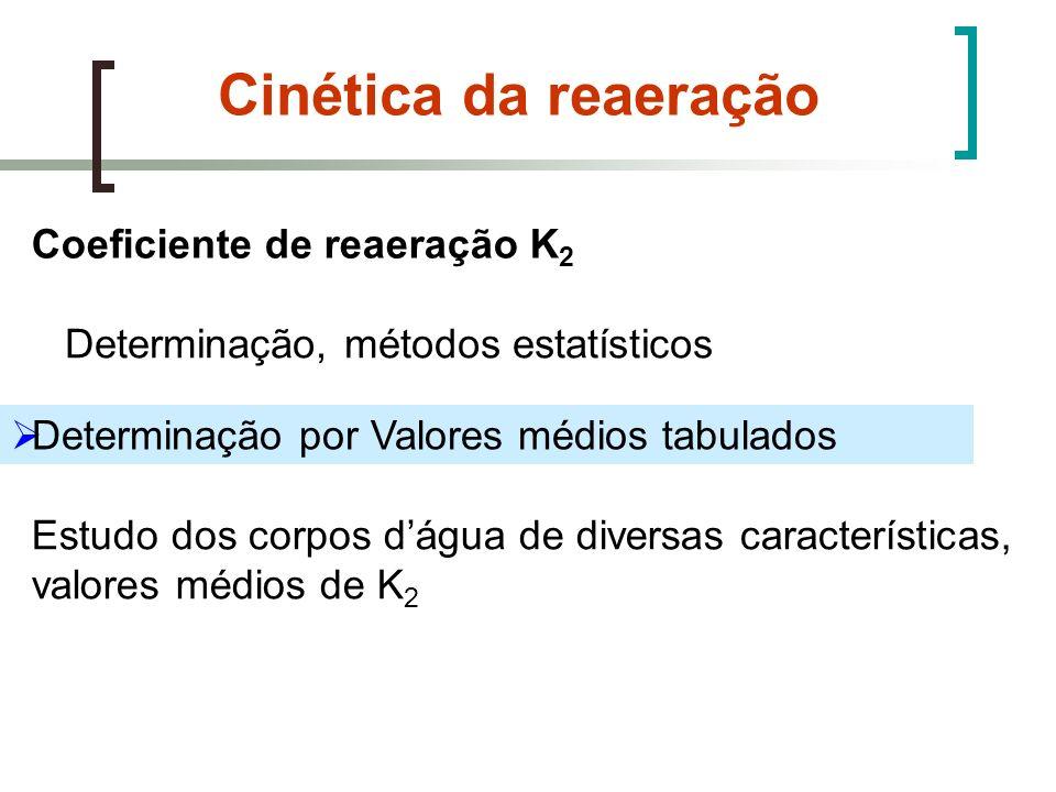 Cinética da reaeração Coeficiente de reaeração K2