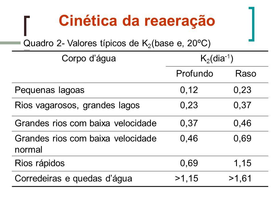 Cinética da reaeração Quadro 2- Valores típicos de K2(base e, 20ºC)