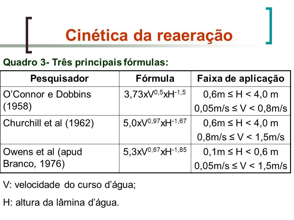 Cinética da reaeração Quadro 3- Três principais fórmulas: Pesquisador