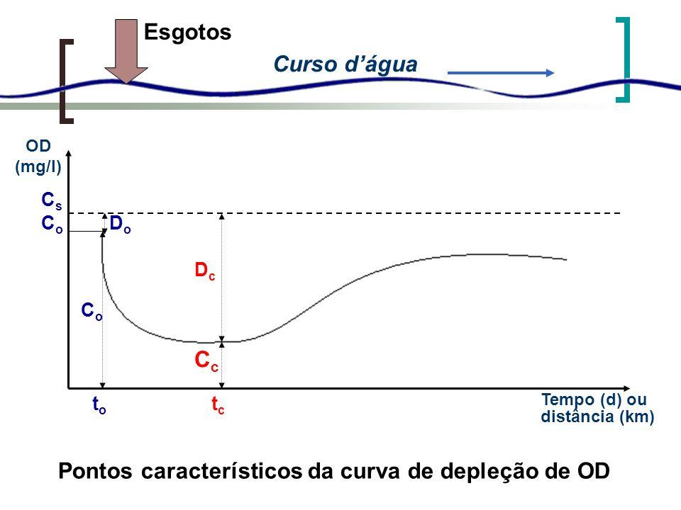Pontos característicos da curva de depleção de OD