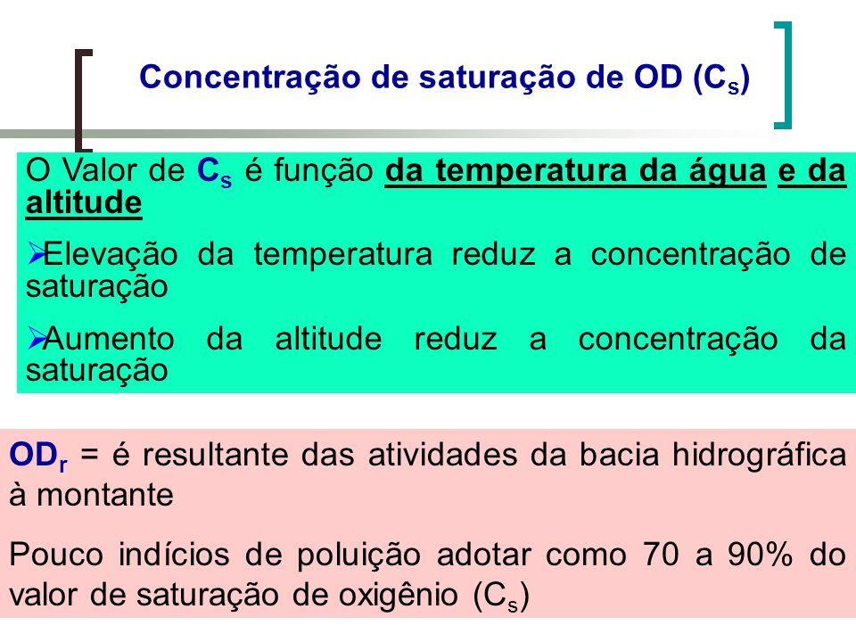 Concentração de saturação de OD (Cs)