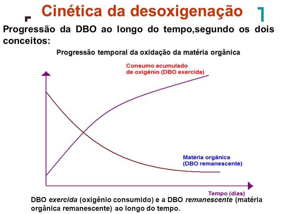 Cinética da desoxigenação
