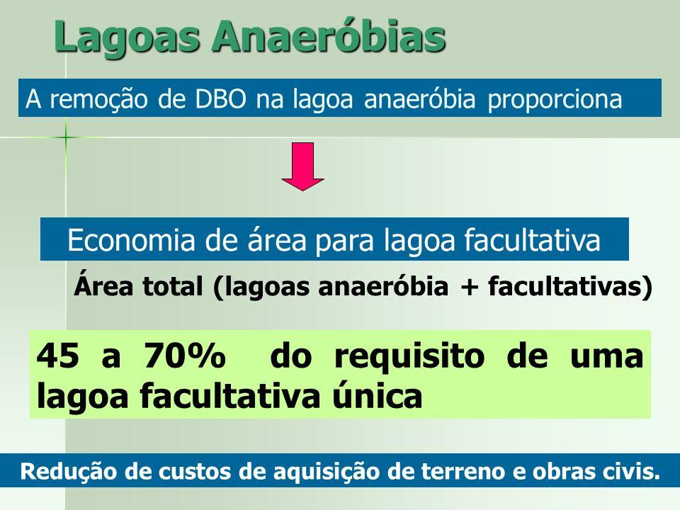 Redução de custos de aquisição de terreno e obras civis.