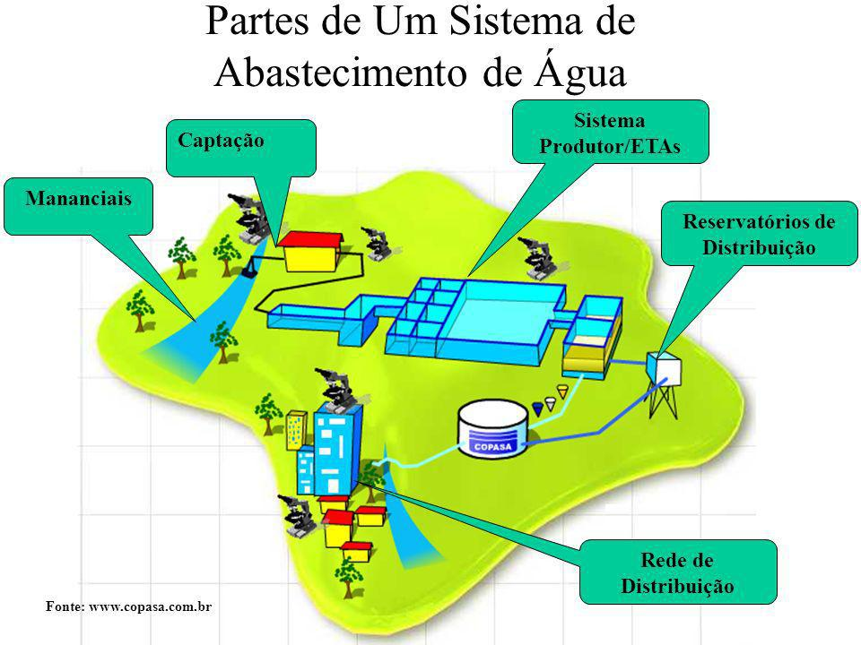 Partes de Um Sistema de Abastecimento de Água