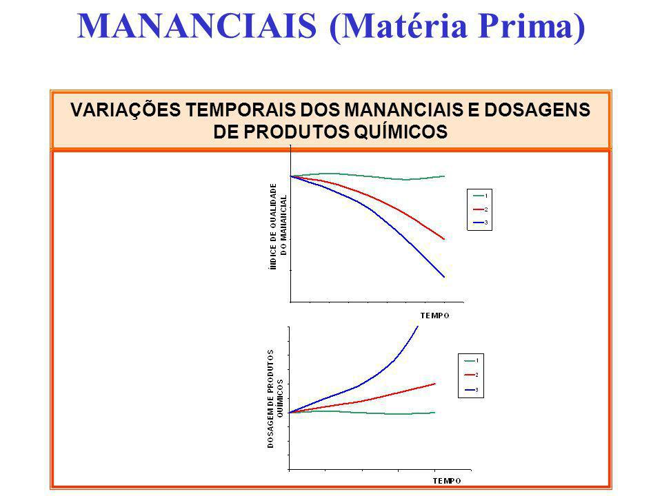 VARIAÇÕES TEMPORAIS DOS MANANCIAIS E DOSAGENS DE PRODUTOS QUÍMICOS