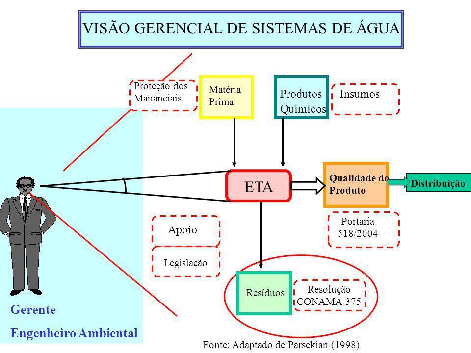 VISÃO GERENCIAL DE SISTEMAS DE ÁGUA