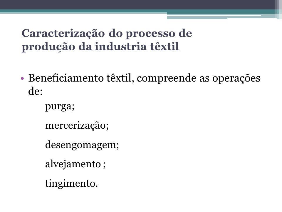 Caracterização do processo de produção da industria têxtil