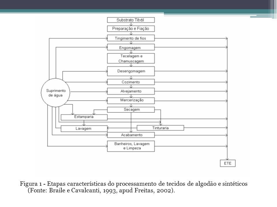 Figura 1 - Etapas características do processamento de tecidos de algodão e sintéticos (Fonte: Braile e Cavalcanti, 1993, apud Freitas, 2002).