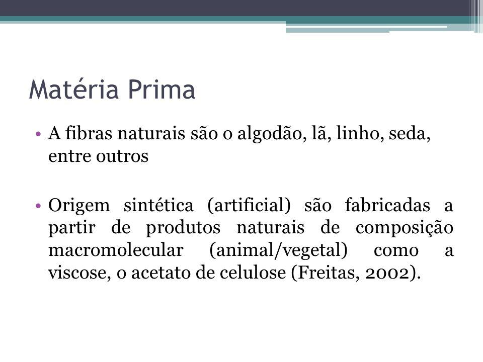 Matéria Prima A fibras naturais são o algodão, lã, linho, seda, entre outros.