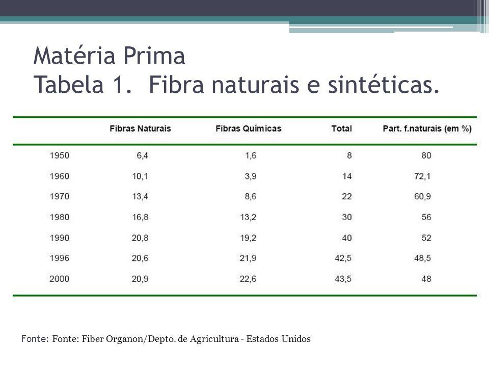 Matéria Prima Tabela 1. Fibra naturais e sintéticas.
