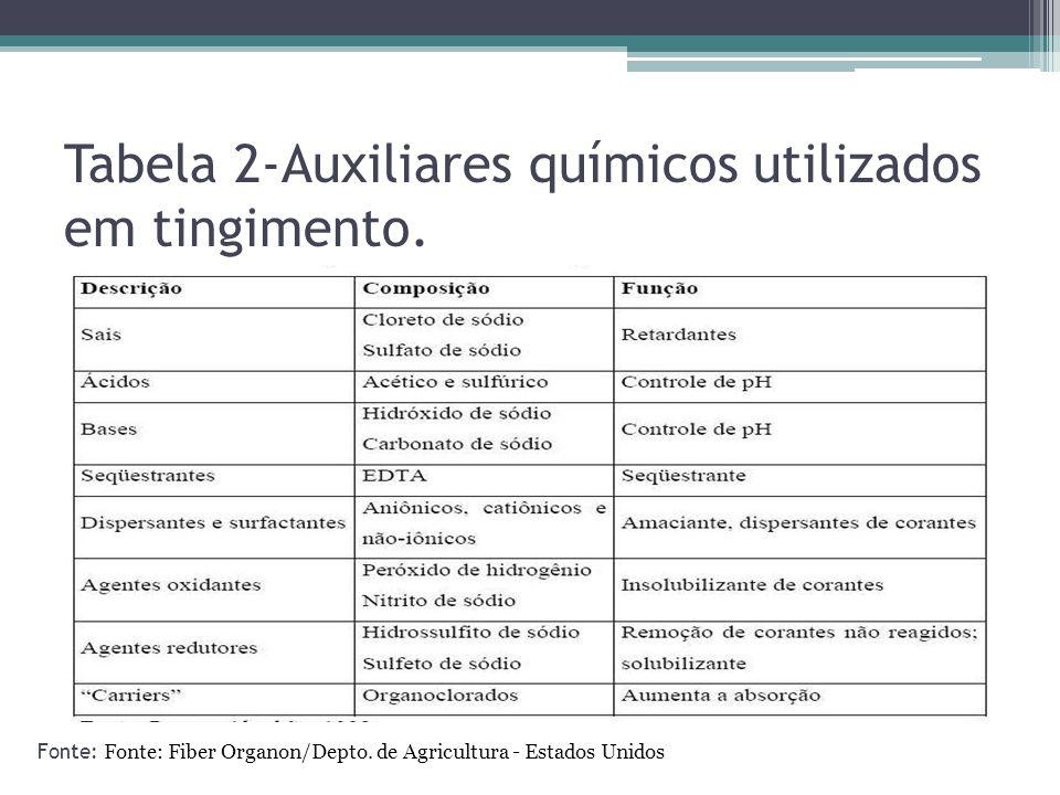 Tabela 2-Auxiliares químicos utilizados em tingimento.