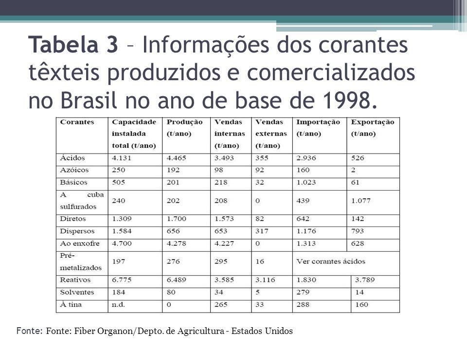 Tabela 3 – Informações dos corantes têxteis produzidos e comercializados no Brasil no ano de base de 1998.