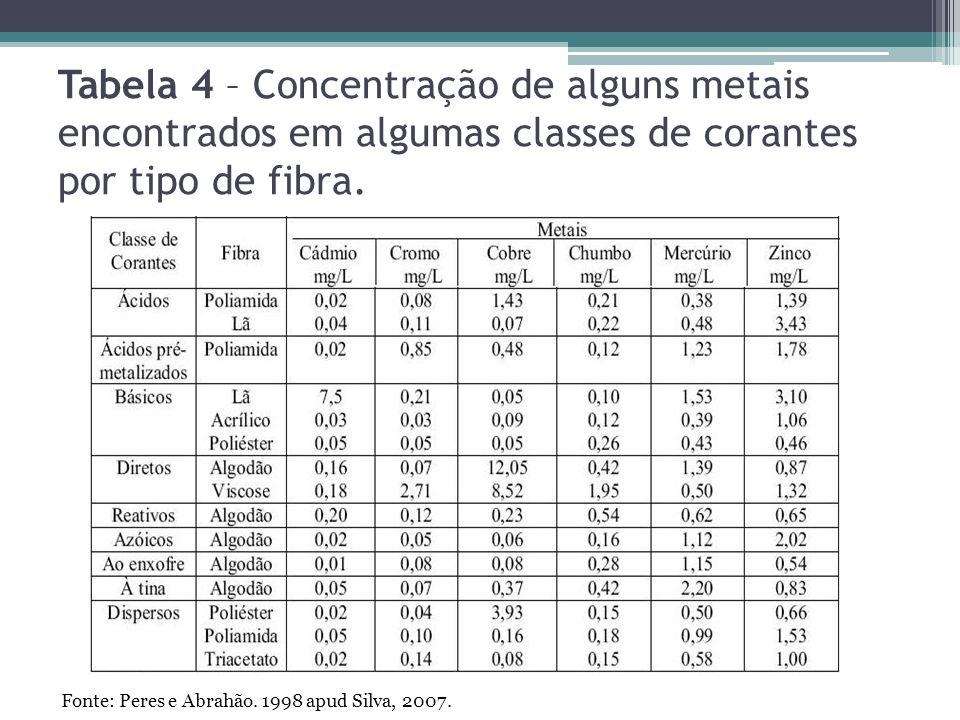 Tabela 4 – Concentração de alguns metais encontrados em algumas classes de corantes por tipo de fibra.