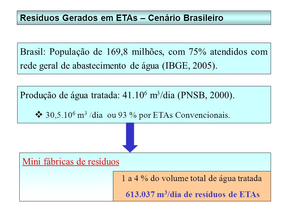 Produção de água tratada: 41.106 m3/dia (PNSB, 2000).