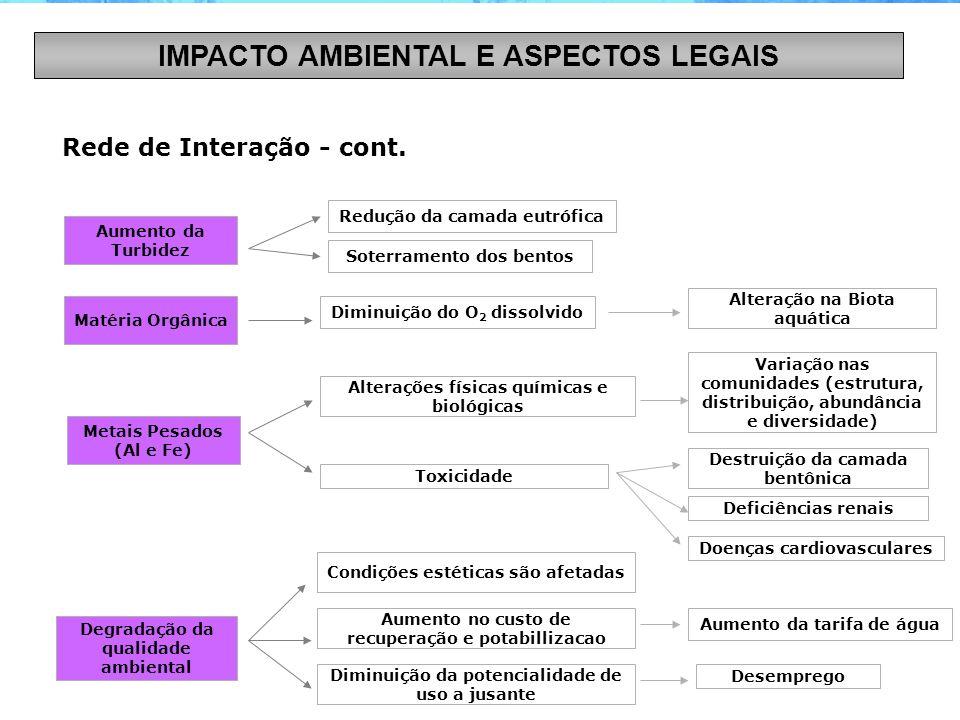 IMPACTO AMBIENTAL E ASPECTOS LEGAIS