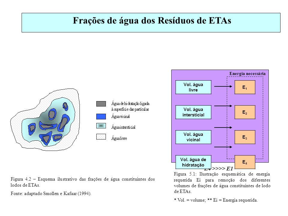 Frações de água dos Resíduos de ETAs