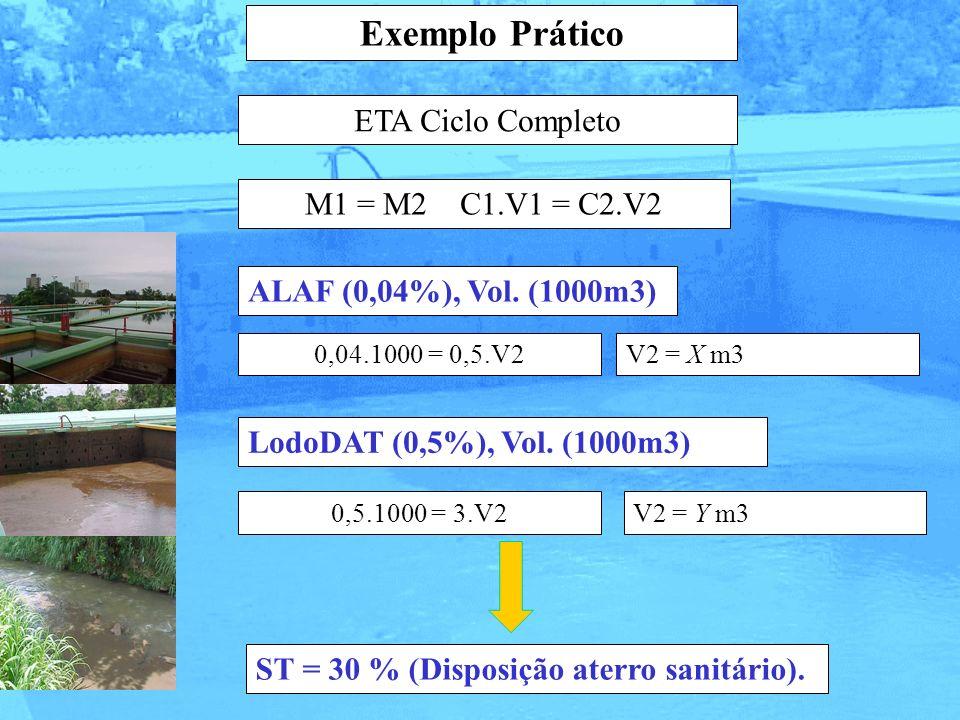 Exemplo Prático ETA Ciclo Completo M1 = M2 C1.V1 = C2.V2