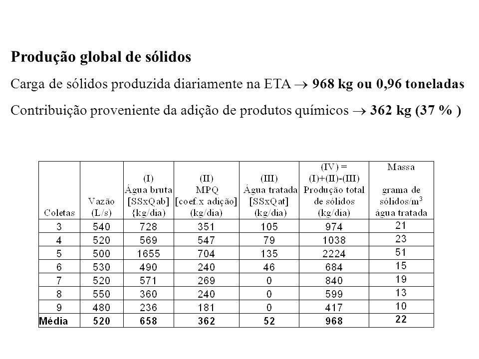 Produção global de sólidos