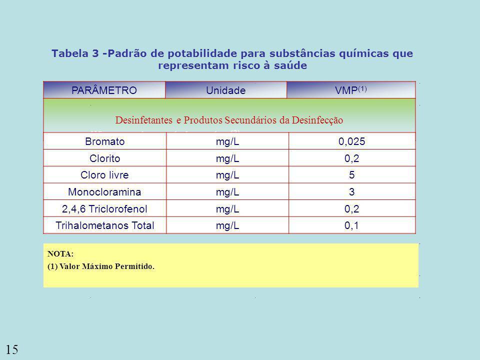 Desinfetantes e Produtos Secundários da Desinfecção