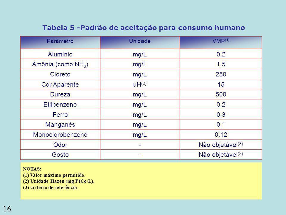 Tabela 5 -Padrão de aceitação para consumo humano