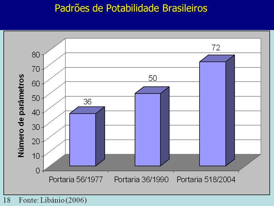 Padrões de Potabilidade Brasileiros