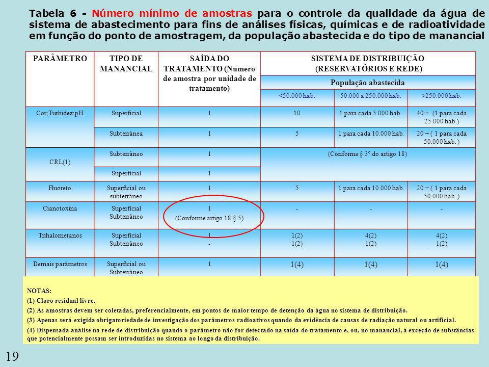 Tabela 6 - Número mínimo de amostras para o controle da qualidade da água de sistema de abastecimento para fins de análises físicas, químicas e de radioatividade em função do ponto de amostragem, da população abastecida e do tipo de manancial