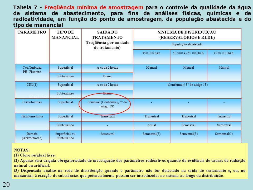 Tabela 7 - Freqüência mínima de amostragem para o controle da qualidade da água de sistema de abastecimento, para fins de análises físicas, químicas e de radioatividade, em função do ponto de amostragem, da população abastecida e do tipo de manancial