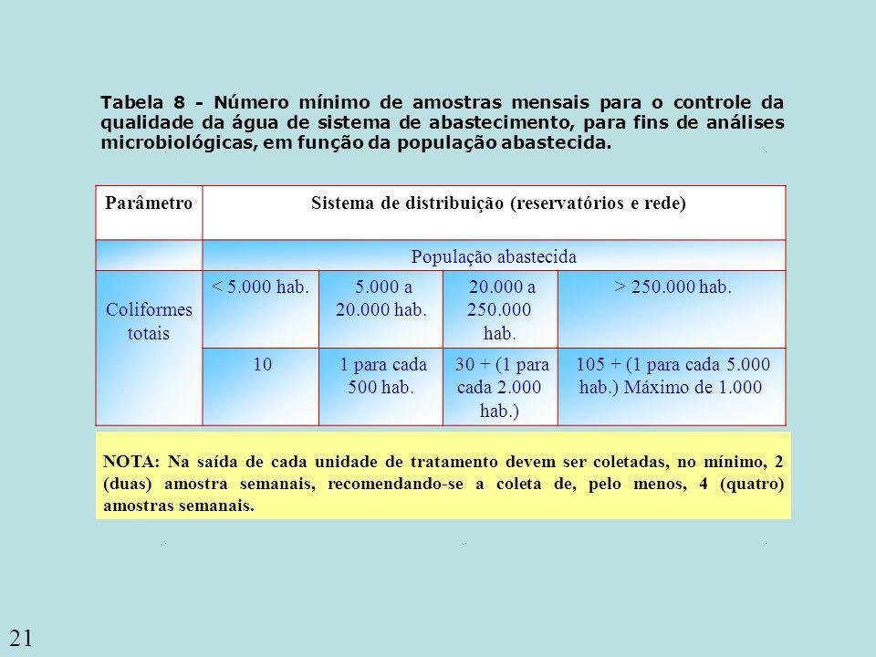 Sistema de distribuição (reservatórios e rede)