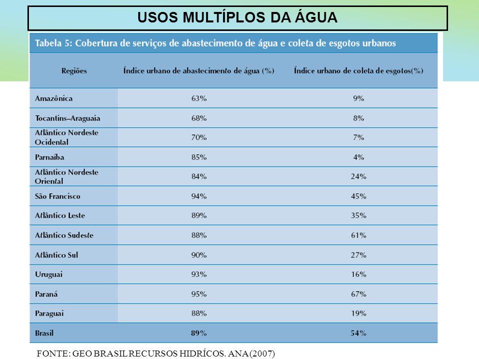 USOS MULTÍPLOS DA ÁGUA FONTE: GEO BRASIL RECURSOS HIDRÍCOS. ANA (2007)