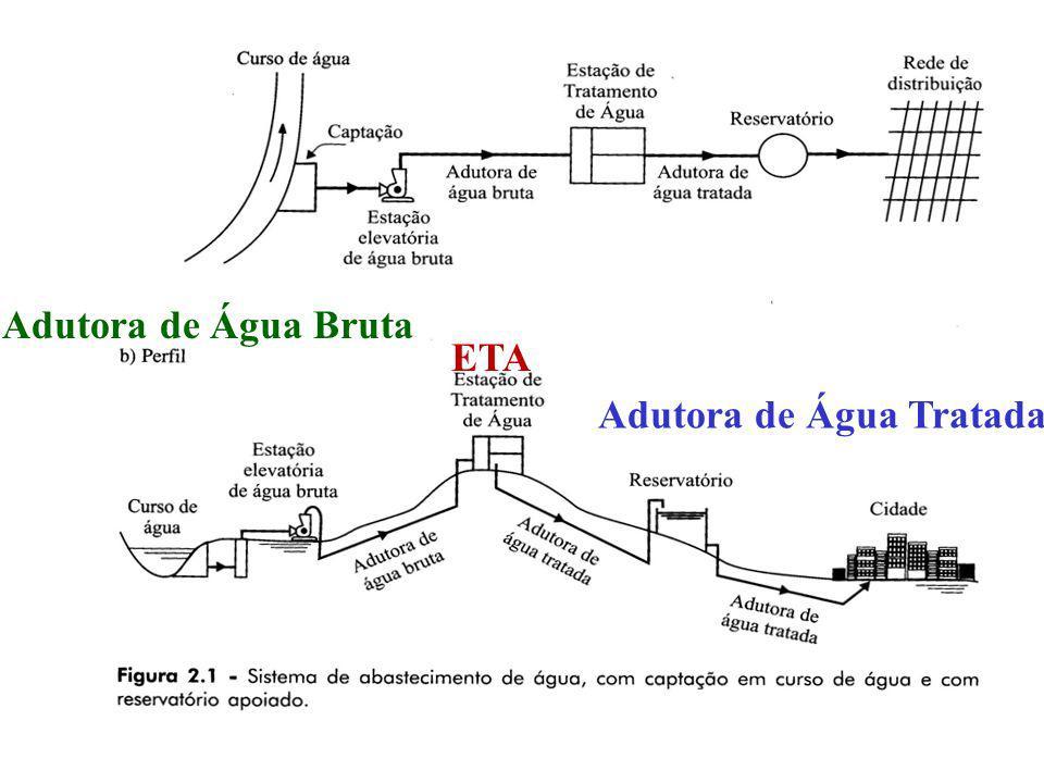 Adutora de Água Bruta ETA Adutora de Água Tratada