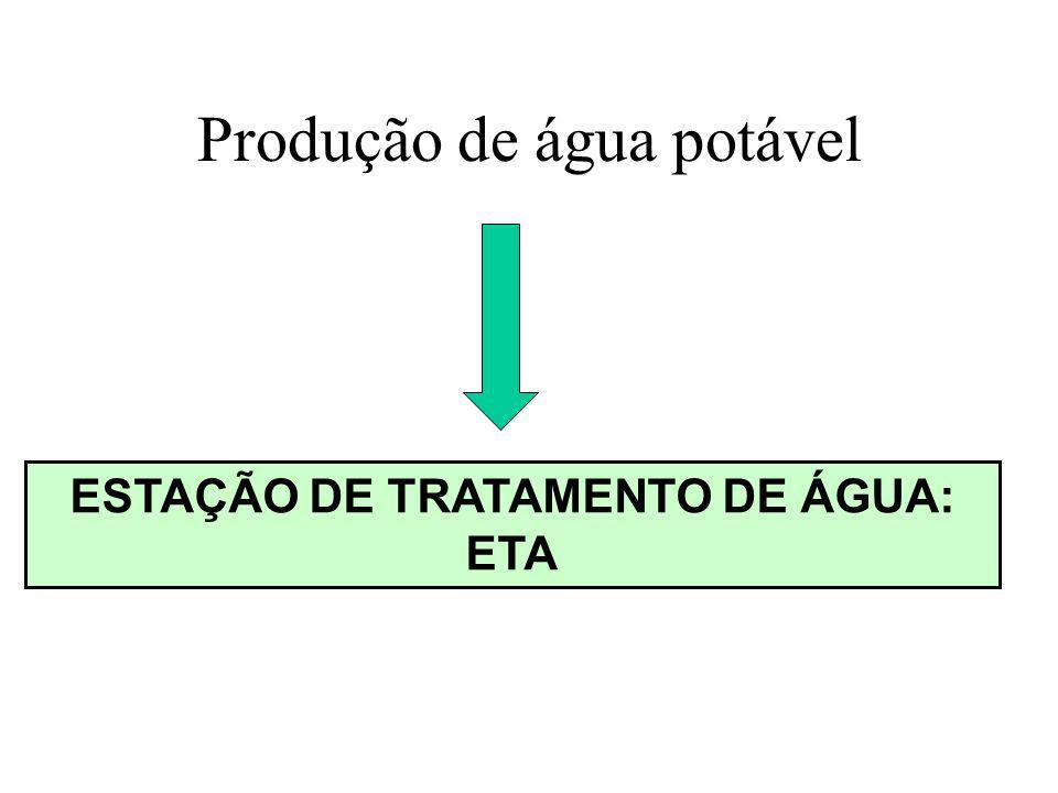 Produção de água potável