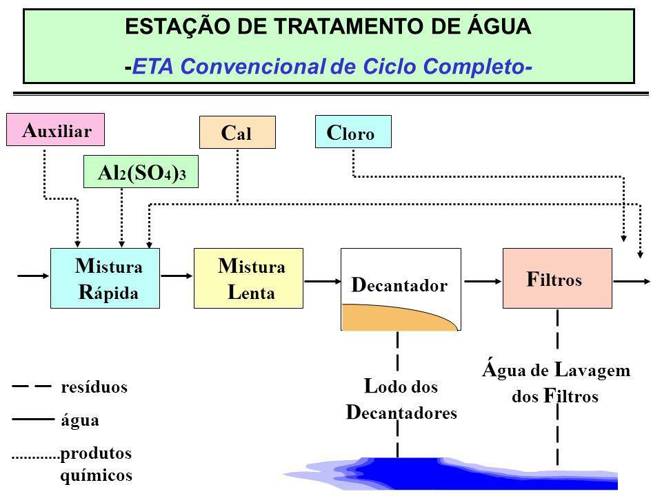ESTAÇÃO DE TRATAMENTO DE ÁGUA -ETA Convencional de Ciclo Completo-