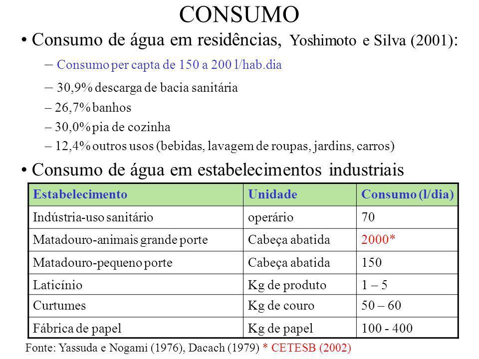 CONSUMO Consumo de água em residências, Yoshimoto e Silva (2001):