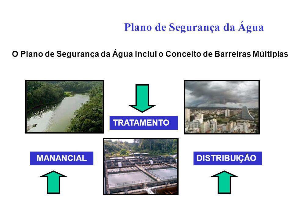 Plano de Segurança da Água