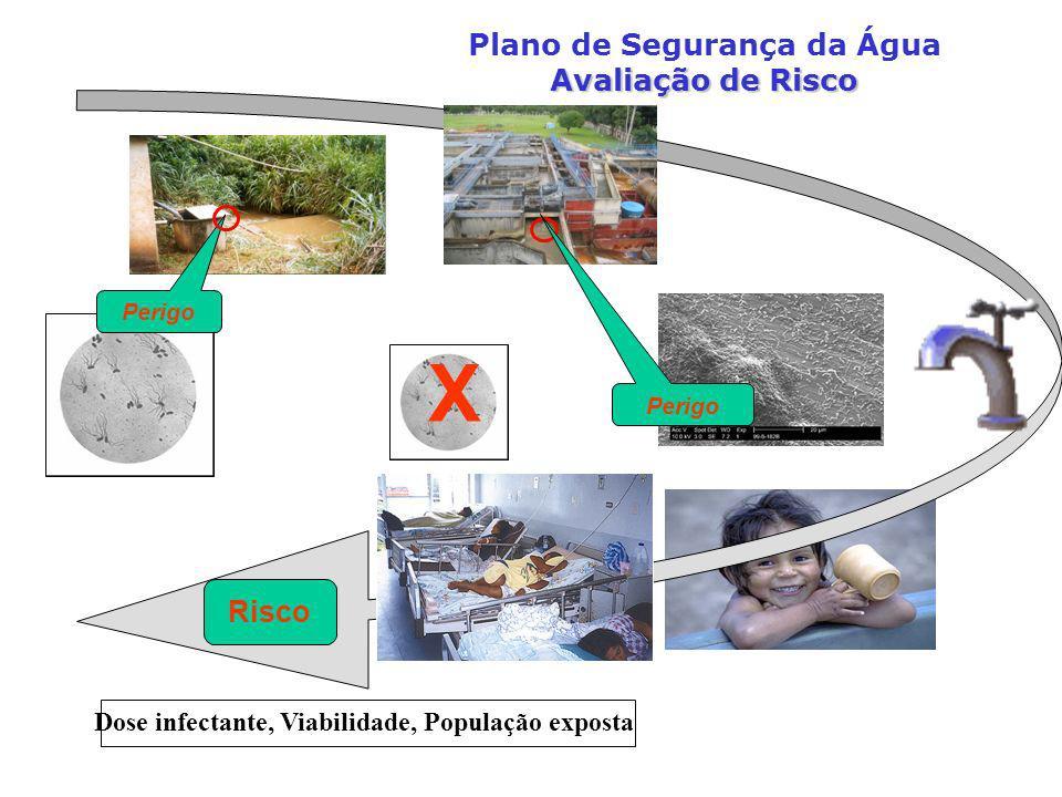 X Plano de Segurança da Água Avaliação de Risco Risco