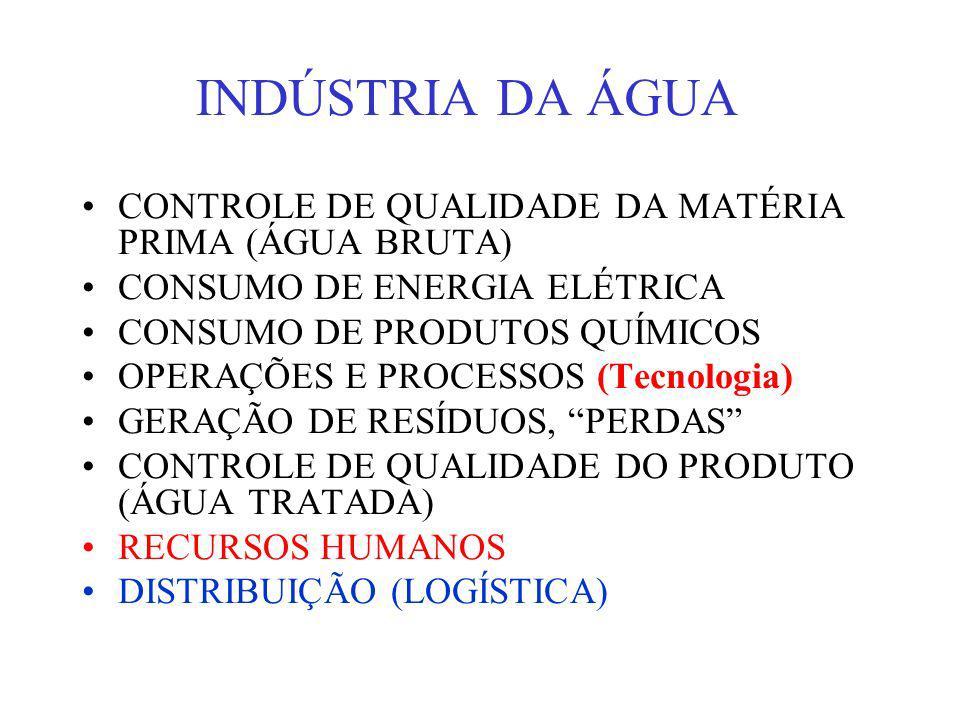 INDÚSTRIA DA ÁGUA CONTROLE DE QUALIDADE DA MATÉRIA PRIMA (ÁGUA BRUTA)