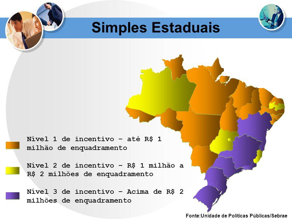 Simples Estaduais Nível 1 de incentivo – até R$ 1 milhão de enquadramento. Nível 2 de incentivo – R$ 1 milhão a R$ 2 milhões de enquadramento.