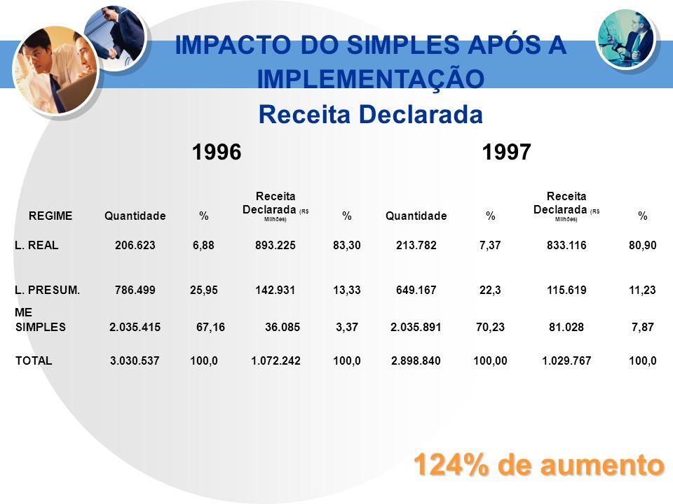 IMPACTO DO SIMPLES APÓS A IMPLEMENTAÇÃO Receita Declarada (R$ Milhões)