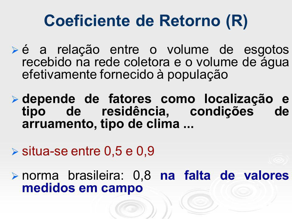 Coeficiente de Retorno (R)