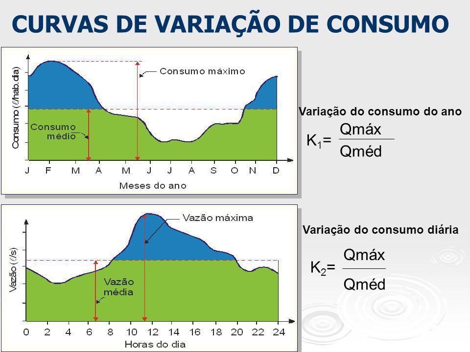 CURVAS DE VARIAÇÃO DE CONSUMO