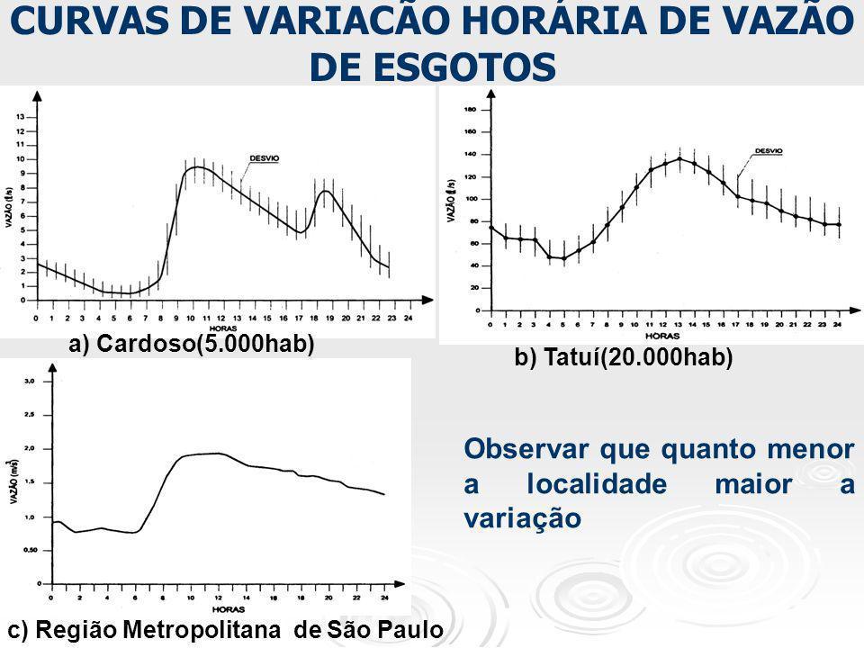 CURVAS DE VARIACÃO HORÁRIA DE VAZÃO DE ESGOTOS