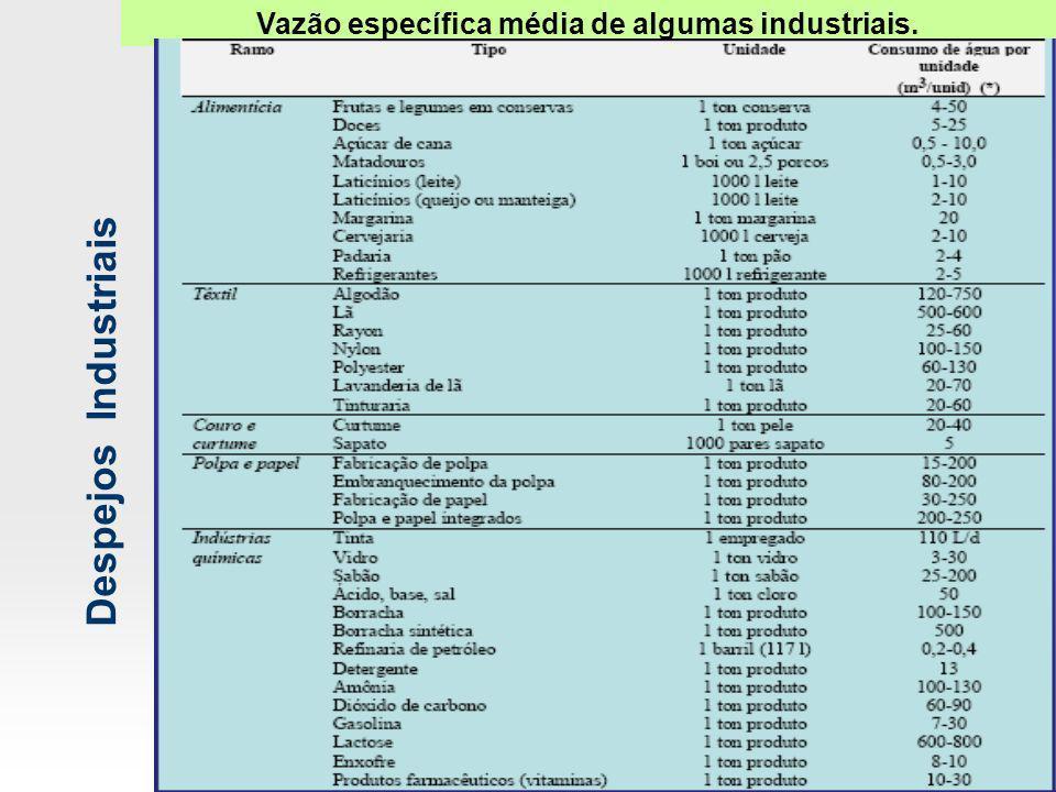 Vazão específica média de algumas industriais.