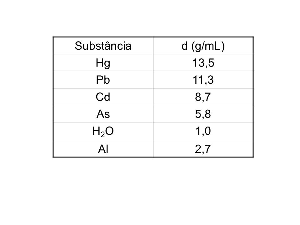 Substância d (g/mL) Hg 13,5 Pb 11,3 Cd 8,7 As 5,8 H2O 1,0 Al 2,7
