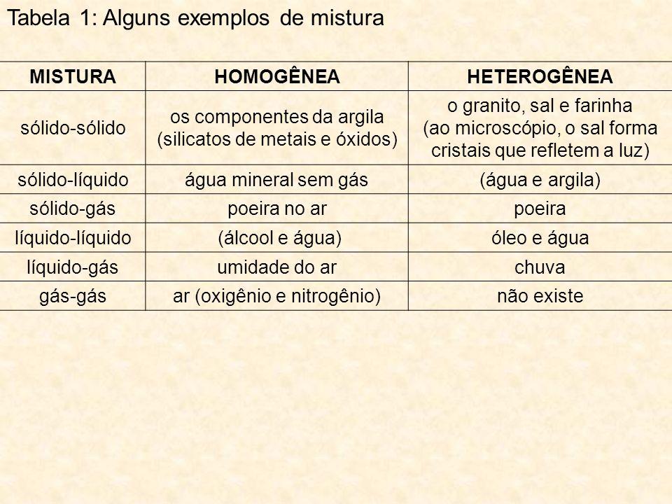Tabela 1: Alguns exemplos de mistura