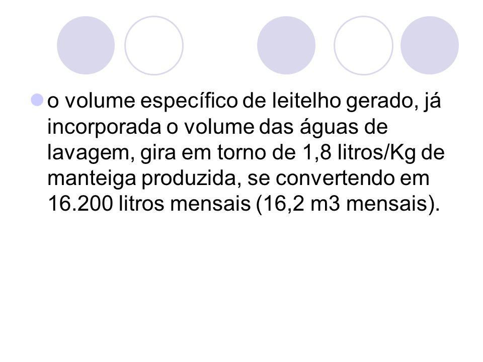o volume específico de leitelho gerado, já incorporada o volume das águas de lavagem, gira em torno de 1,8 litros/Kg de manteiga produzida, se convertendo em 16.200 litros mensais (16,2 m3 mensais).