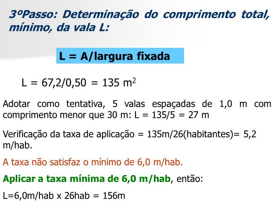 3ºPasso: Determinação do comprimento total, mínimo, da vala L: