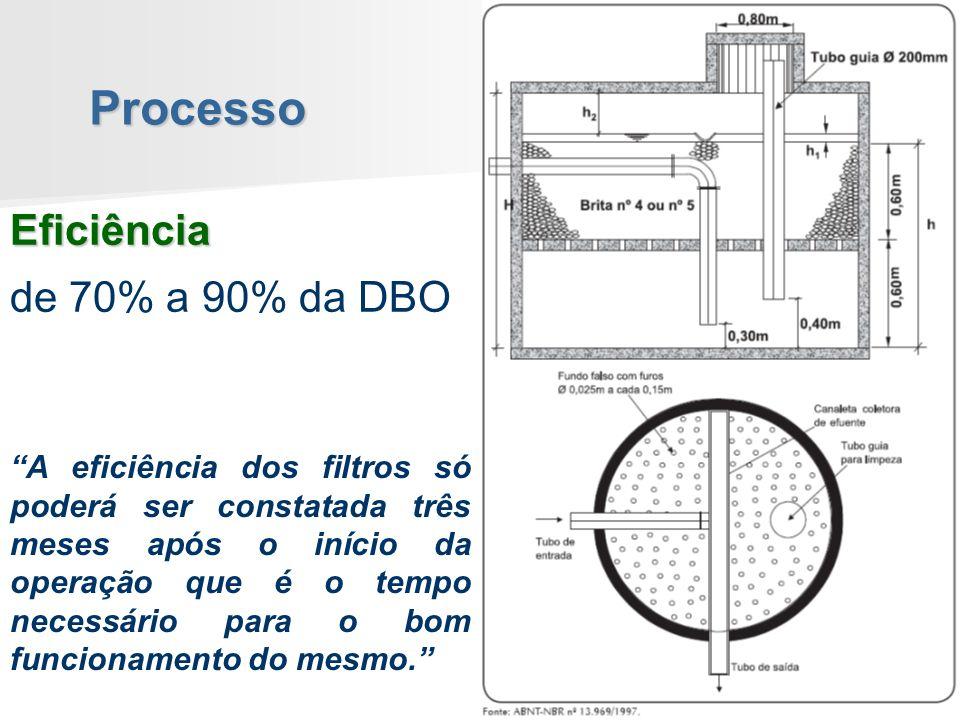 Processo Eficiência de 70% a 90% da DBO