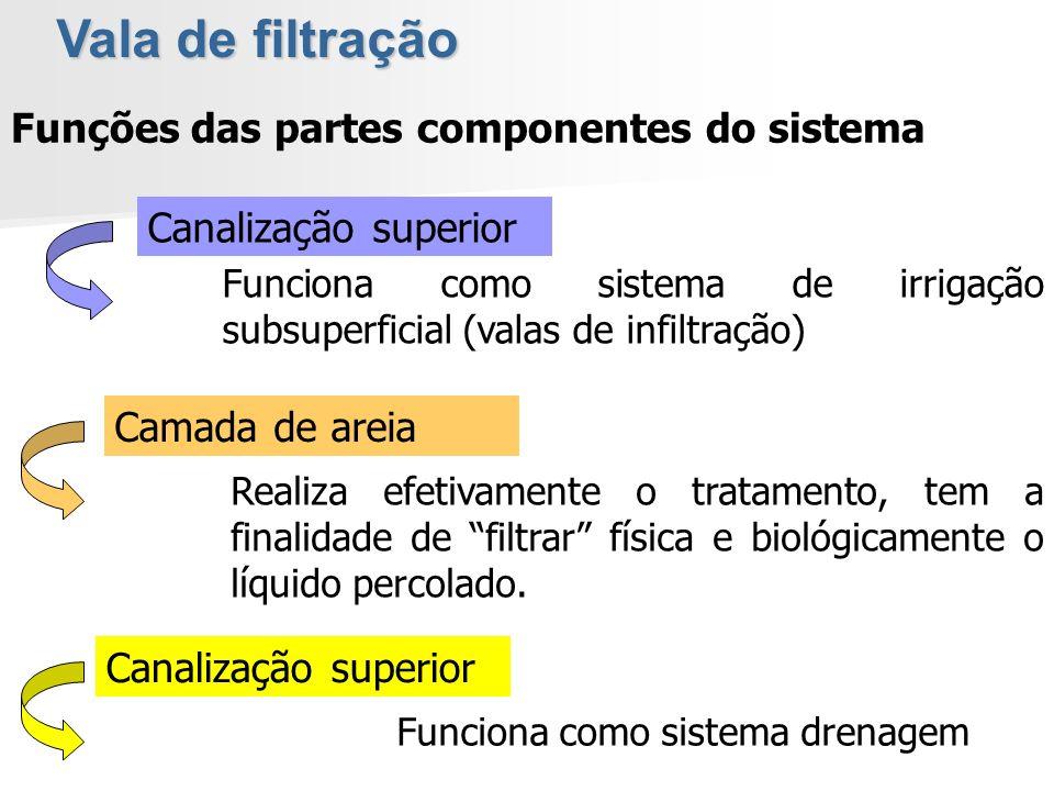 Vala de filtração Funções das partes componentes do sistema